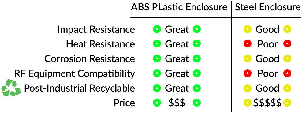ABS Plastic vs Steel